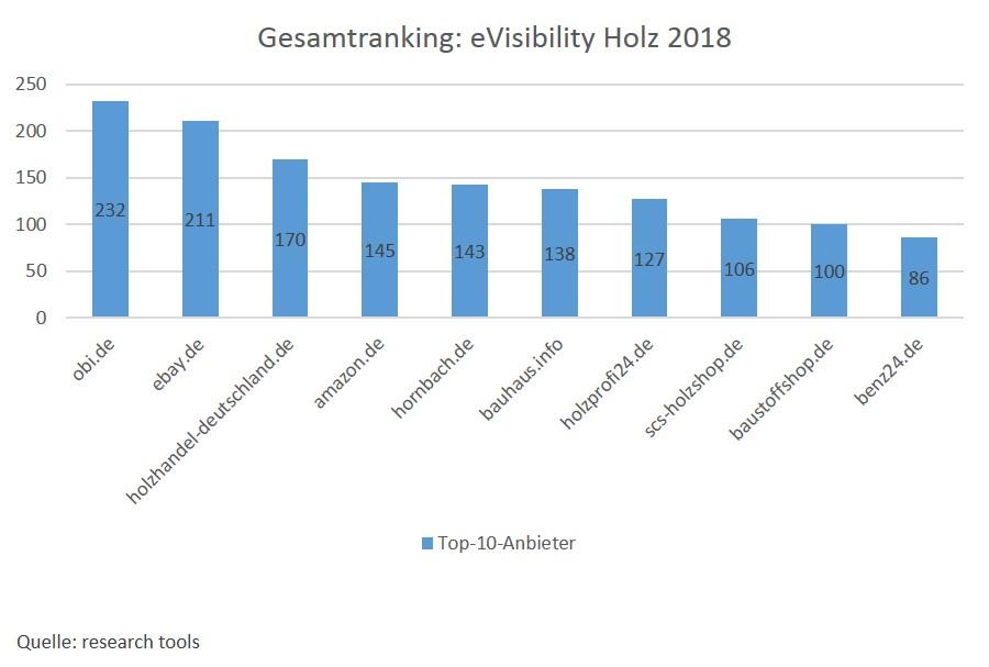 eVisibility Holz 2018 _Gesamtranking